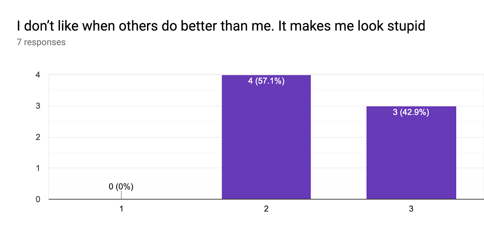 Forms response chart. Question title: I don't like when others do better than me. It makes me look stupid. Number of responses: 7 responses.