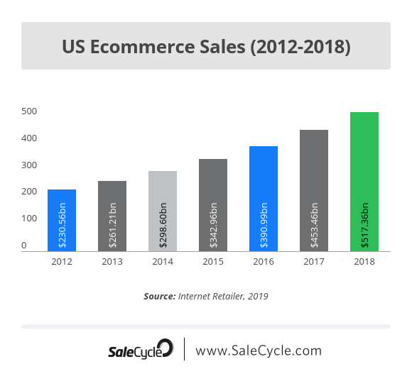 Graph showing e-commerce growth between 2012 and 2018