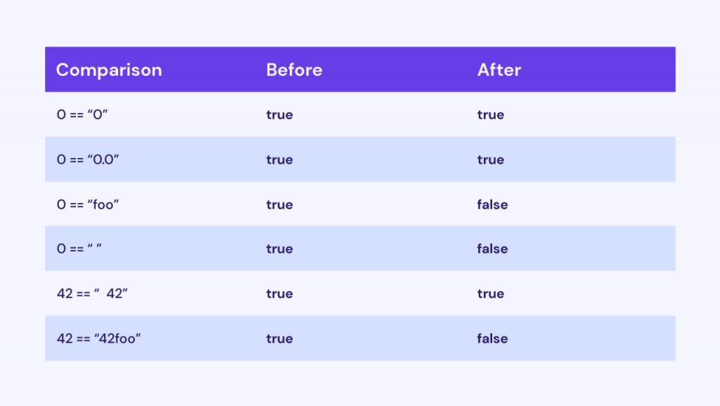 Tabla de comparación de cadenas de PHP 8
