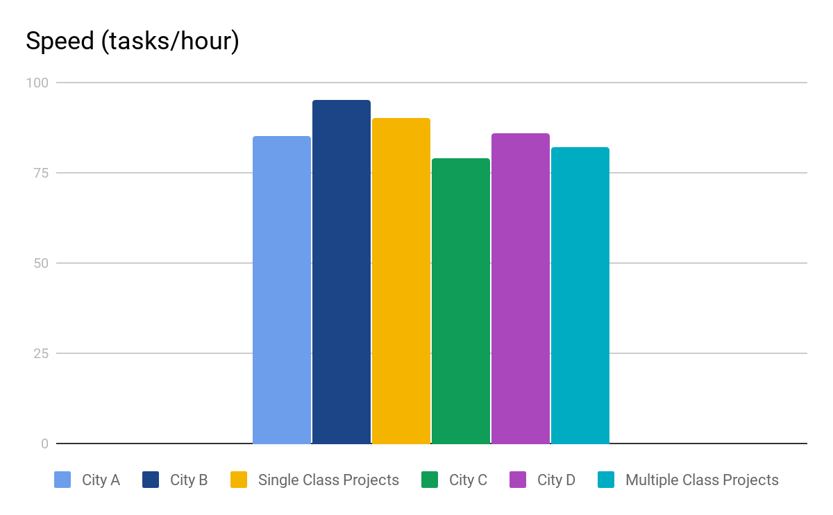 An column graph showing the mean speed of each single class and multiple class projects as well as the mean speed for each type of project.