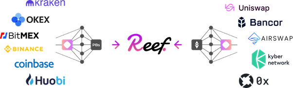 Reef can access all the liquidity combined of CEXs and DEXs