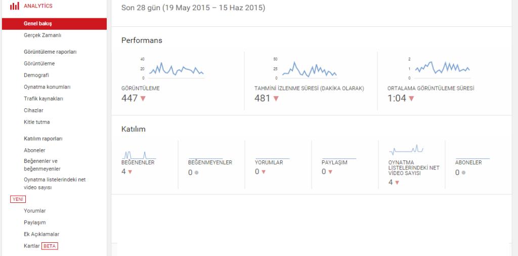 https://www.stradiji.com/wp-content/uploads/2020/04/Youtube-Analytics.png
