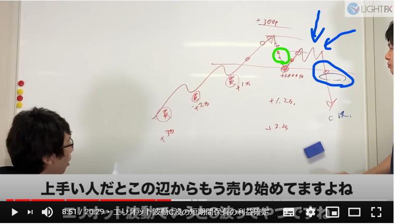 ひろぴーのFX手法公開③ エリオット波動C波の短期間保有の利益確定