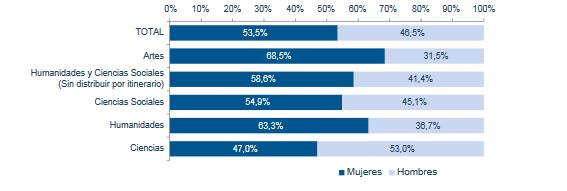 Porcentaje de alumnado matriculado en Bachillerato presencial por modalidad y sexo. Curso 2017-2020. Fuente: Igualdad en Cifras MEFP 2020