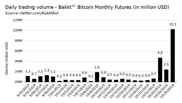 Gráfico donde se evidencia el crecimiento exponencial de los contratos de futuros de Bitcoin negociados por Bakkt. Fuente BakktBot
