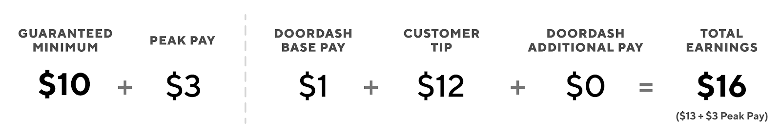 How Dasher Pay Works