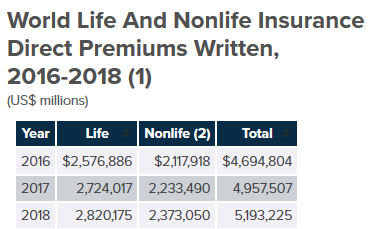 world life and nonlife insurance direct premiums written