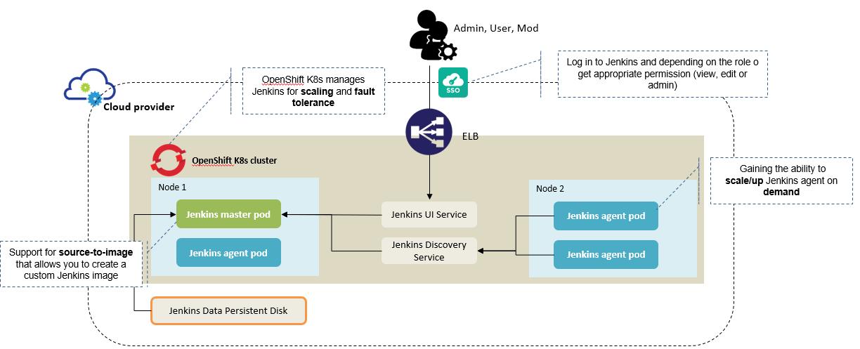 Khi job Jenkins start, Jenkins master sẽ launch 1 con Jenkins agent (1 pod trong k8s), Jenkins agent sẽ chạy job, sau khi hoàn thành agent sẽ tự động bị destroy. Jenkins agent này run dưới dạng container, docker file được tạo và build riêng cho Jenkins agent, image up lên Google Cloud Registry
