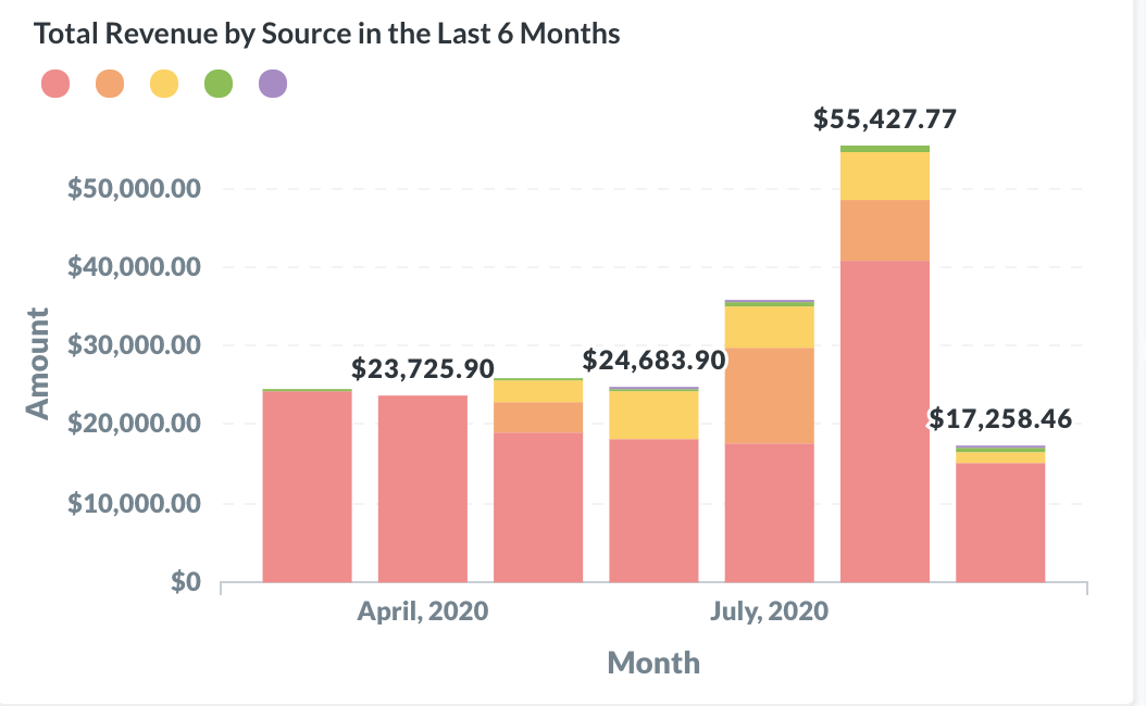 Total Revenue by Source in the Last 6 Months