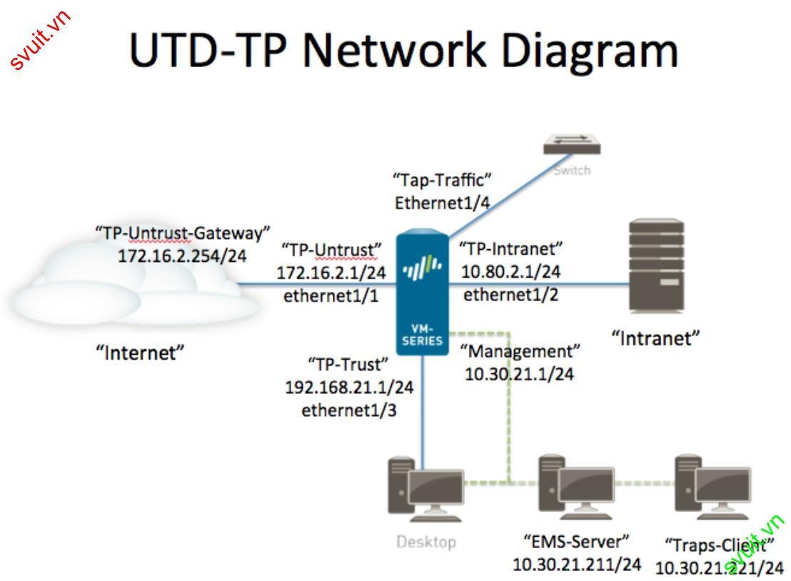 configure Security Profile Firewall Palo Alto (1)