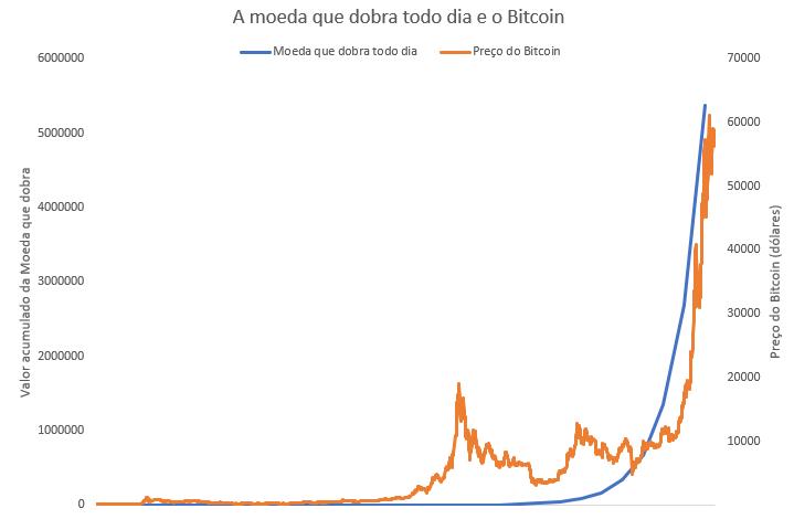 """Gráfico apresenta comparação entre o desempenho da """"moeda que dobra todo dia"""" e do Bitcoin."""