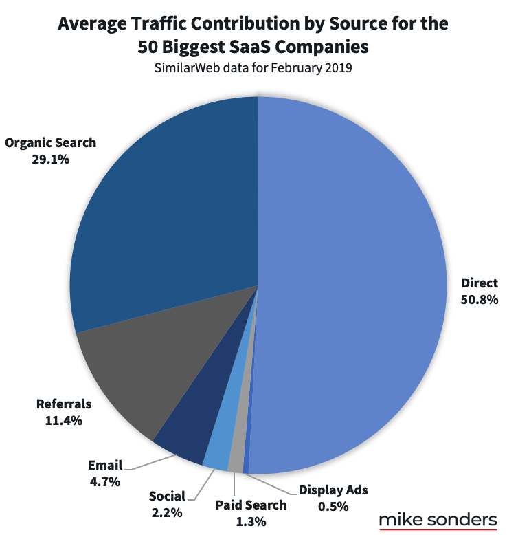 SaaS SEO Strategy: How to Build a Growth-Focused Search Strategy