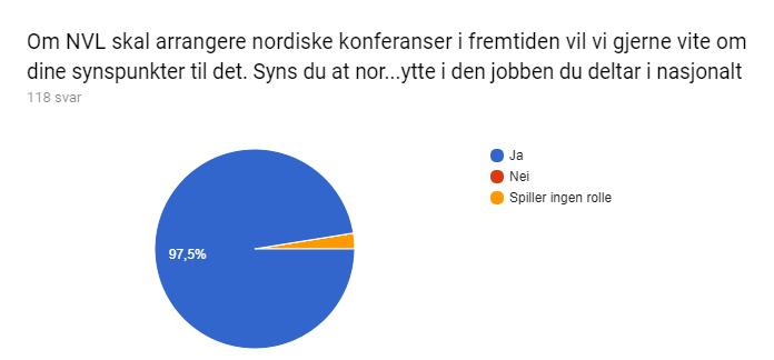 Diagram over skjemasvar. Tittel på spørsmål: Om NVL skal arrangere nordiske konferanser i fremtiden vil vi gjerne vite om dine synspunkter til det. Syns du at nordiske møteplasser – konferanser - nettverk og møter – gir en ekstra nytte i den jobben du deltar i nasjonalt . Antall svar: 118 svar.