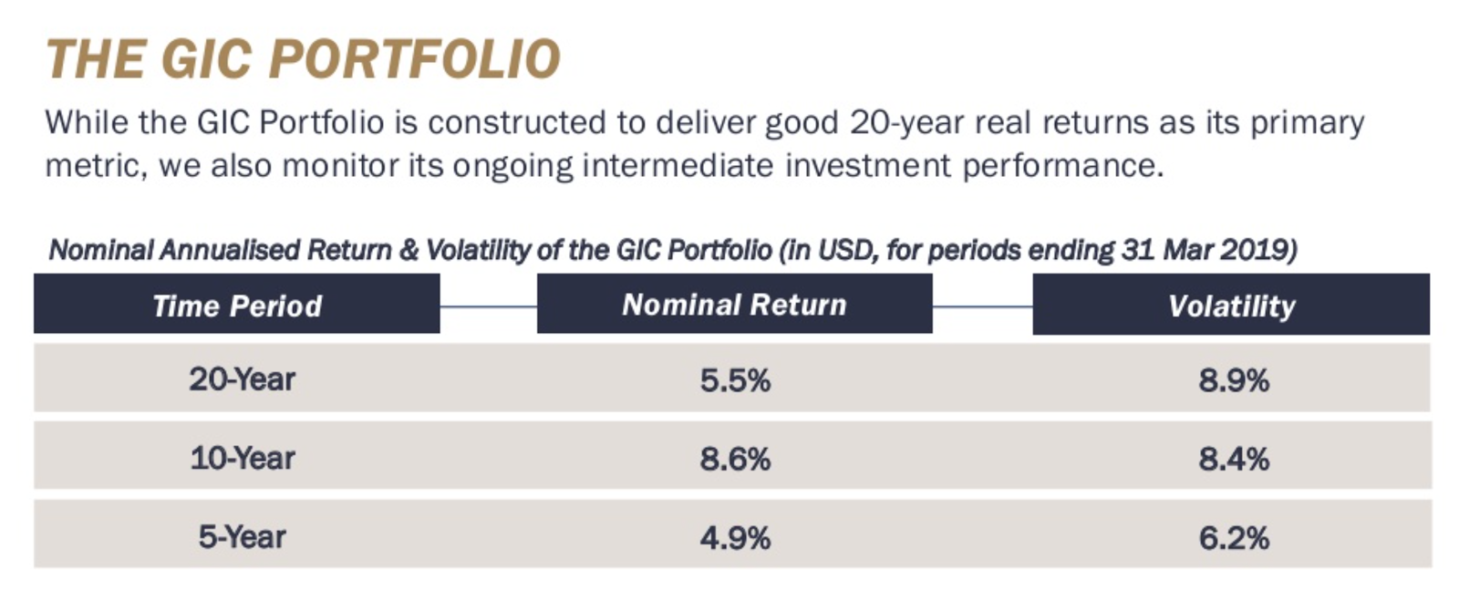 gic portfolio singapore