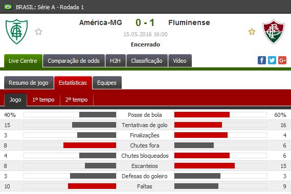 Estatística de América-MG 0x1 Fluminense pela primeira rodada do brasileirão 2016