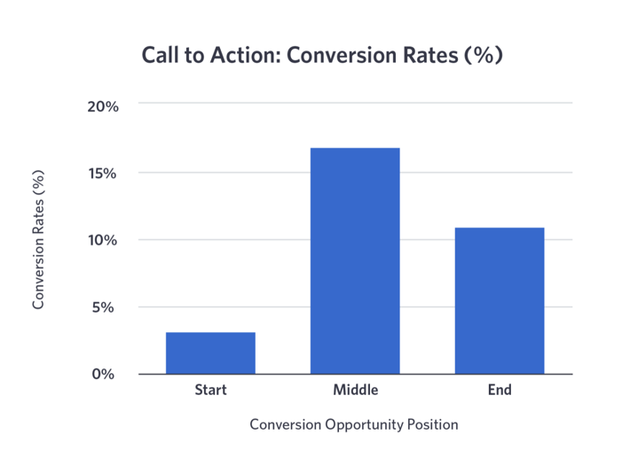 CTA and their conversion rates in the video funnel