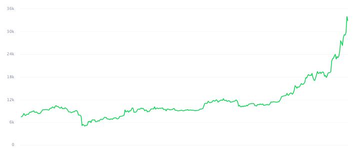 График изменения цены биткоина за год
