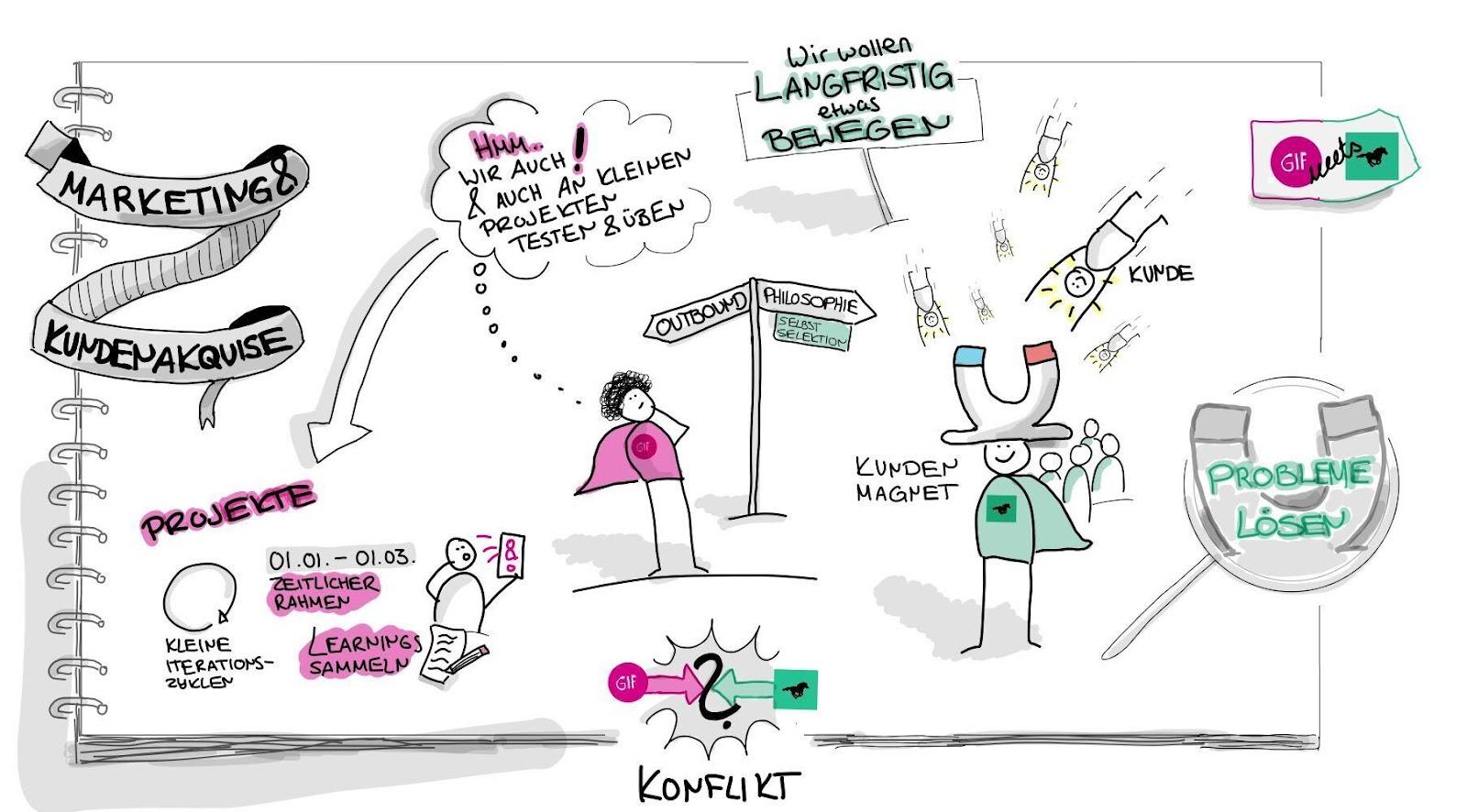 GIF meets Dark Horse: Marketing und Kundenakquise