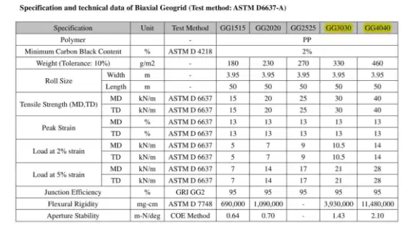 data sepsifikasi tekhnis geogrid biaxial