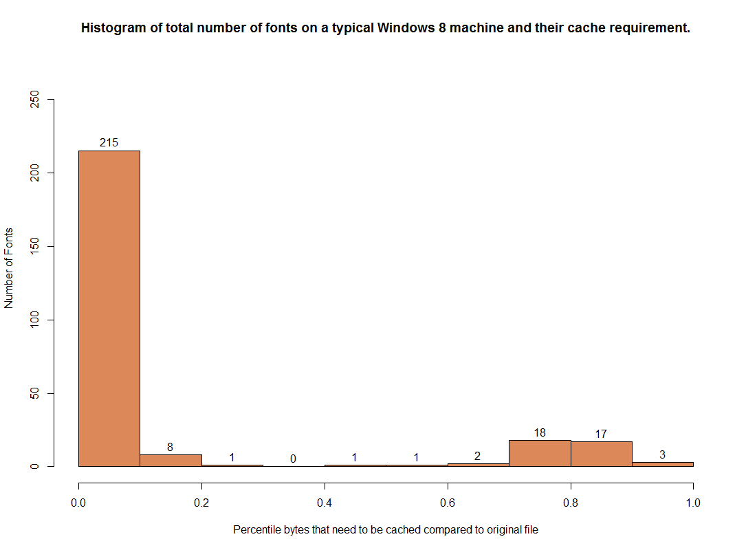 dwrite-font-caching-histogram.png