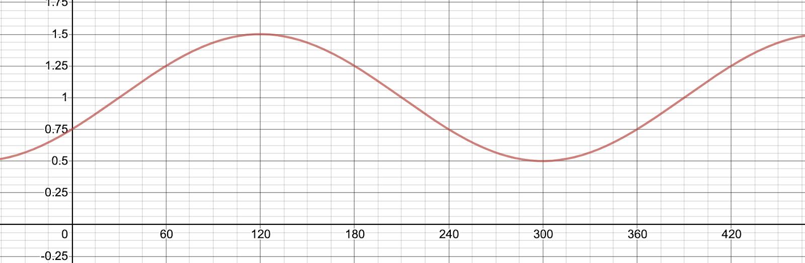 Sketch of sine wave as seen on desmos