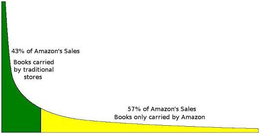 amazon sale graph