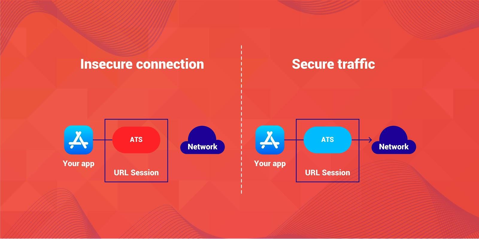 App Transport Security