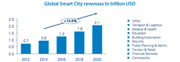 Smart City revenues growth