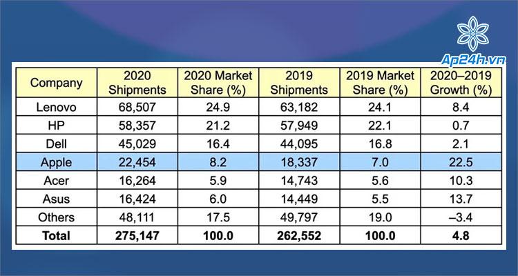 Ước tính số lượng máy tính được xuất xưởng tại thị trường Mỹ trong Quý IV 2020