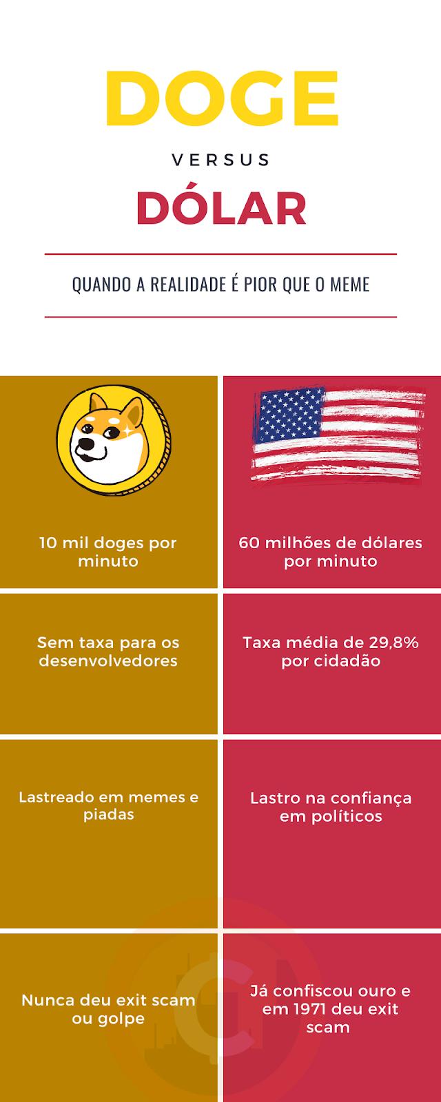 Doge x Dólar