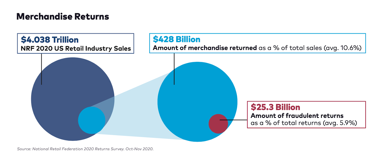 diagram of results of a merchant survey showing the percentages of return fraud as a relation of total merchandise returned