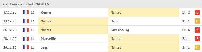 Thành tích của Nantes trong 5 trận đấu gần đây