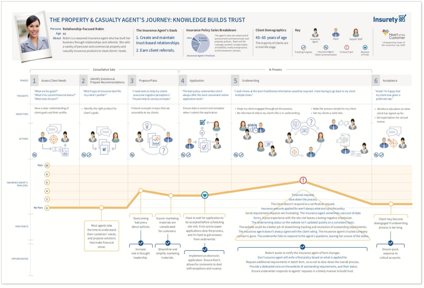 B2B customer experience journey map example