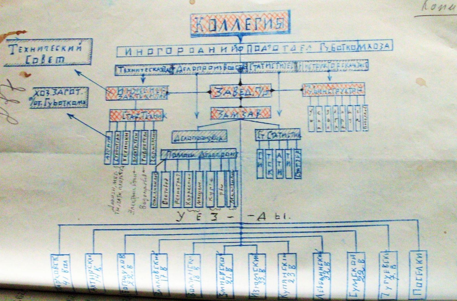 Раритетна схема: структура Харківського Губкомунгоспу у 1920 році. Другий зверху прямокутник у лівій частині листа очолював Веніамін Басіс