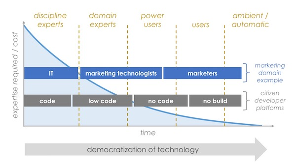 Graphic of evolution in Martech over time