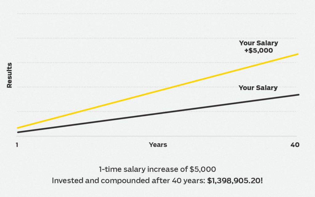 How much negotiating a $5000 raise will get you over 40 years