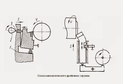 Схема дробления стружки