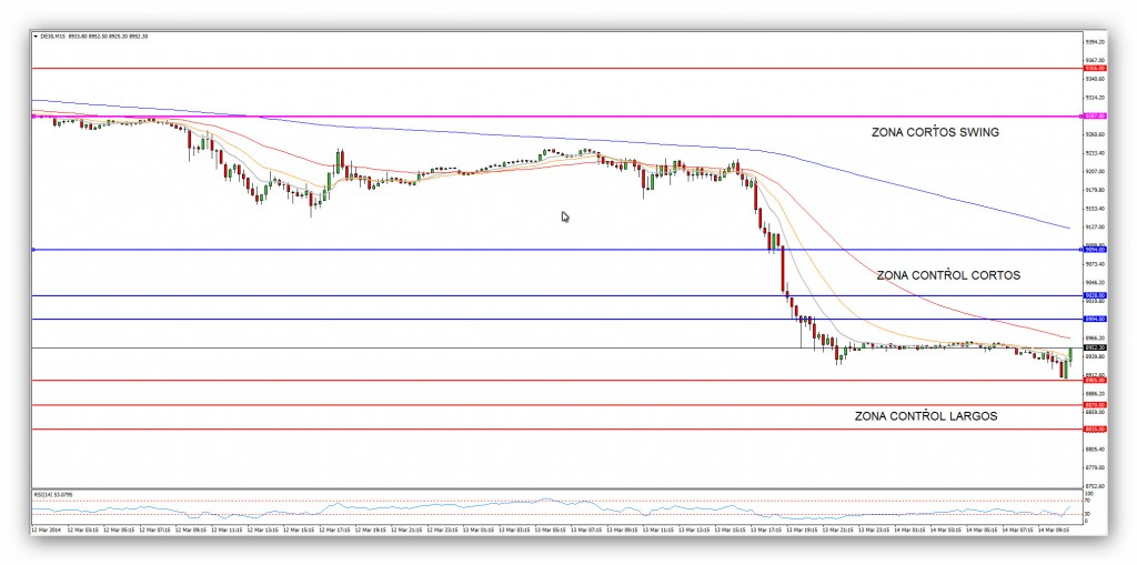 Compartirtrading Post Day Trading 2014- 03-14 DAX 15 min.