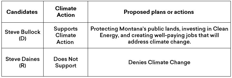 Summary of steve bullock and steve daines climate plans