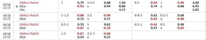 Tỷ lệ kèo trận Atletico Madrid vs Eibar theo nhà cái W88