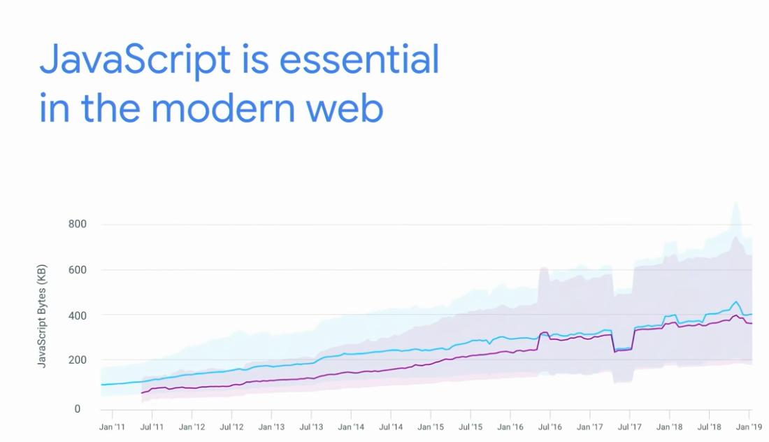 JavaScript artık her yerde!