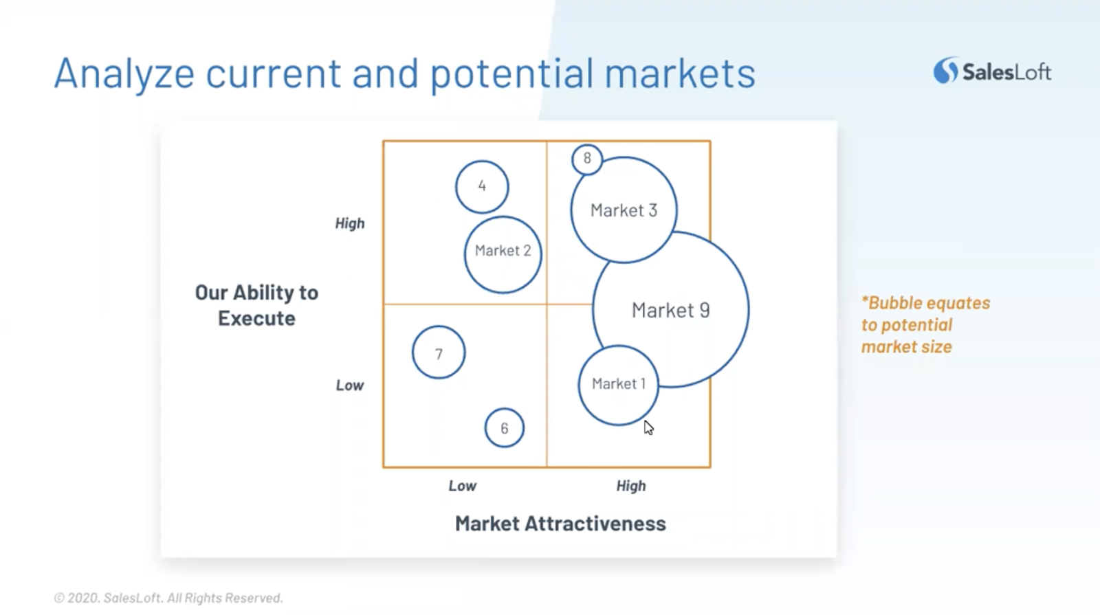 To drive company strategy with product marketing, you need to analyse current and potential markets.