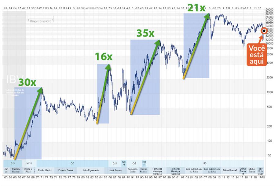 ações-dividendos