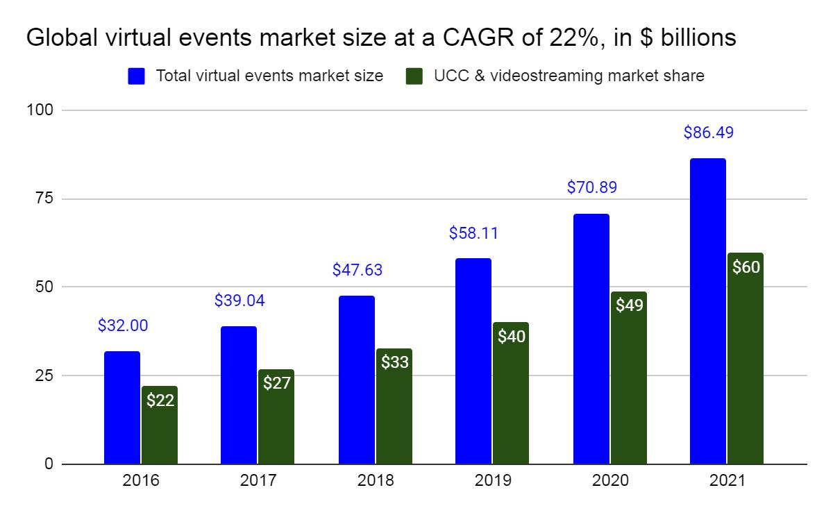 virtual event market size