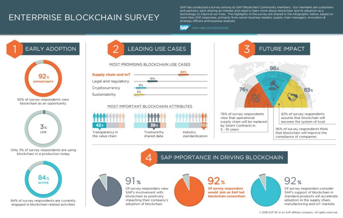 SAP blockchain survey