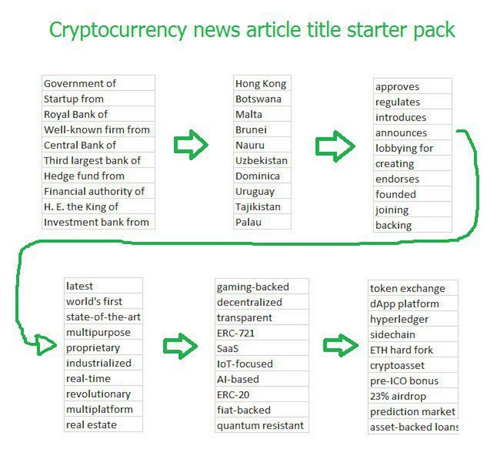 crypto-news-flowchart