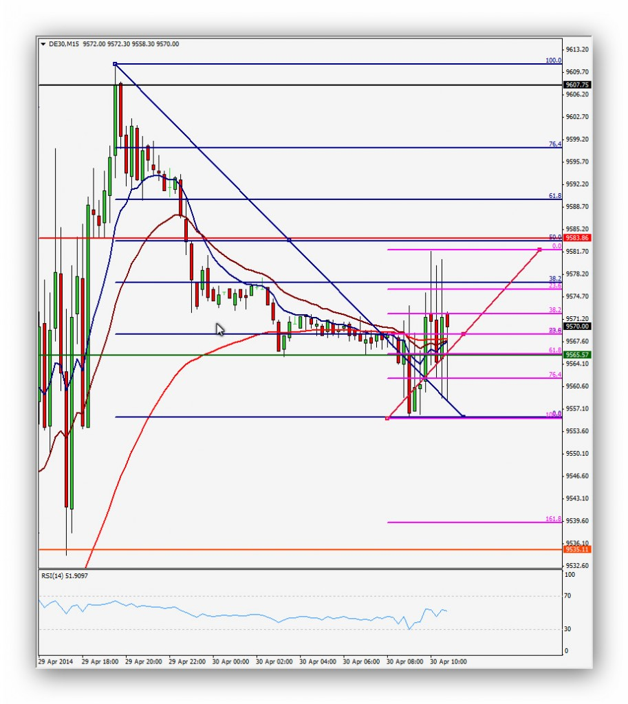 CompartirTrading Post Day Trading 2014 04 30 Dax 15 minutos