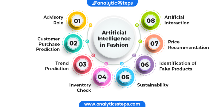 Image shows applications of Artificial Intelligence in Fashion: 1. Advisory Role 2. Customer Purchase Prediction 3. Trend Prediction 4. Inventory Check 5. Artificial Interaction 6. Price Recommendation 7. Identification of Fake Products 8. Sustainability