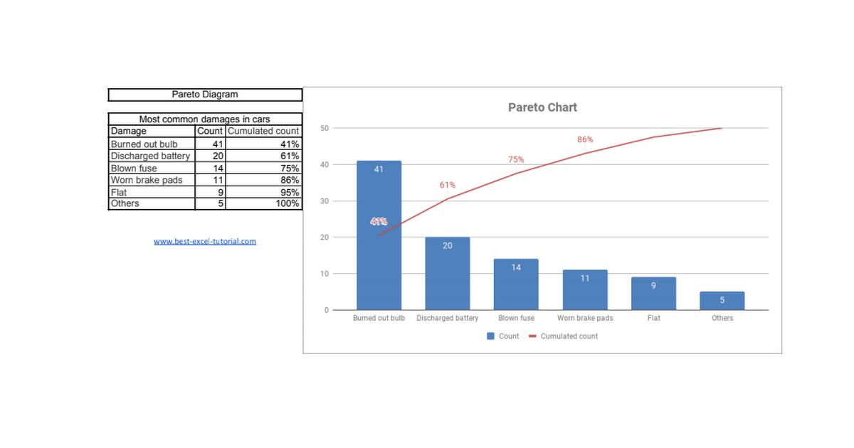 Pareto Chart Xlsx Google Drive