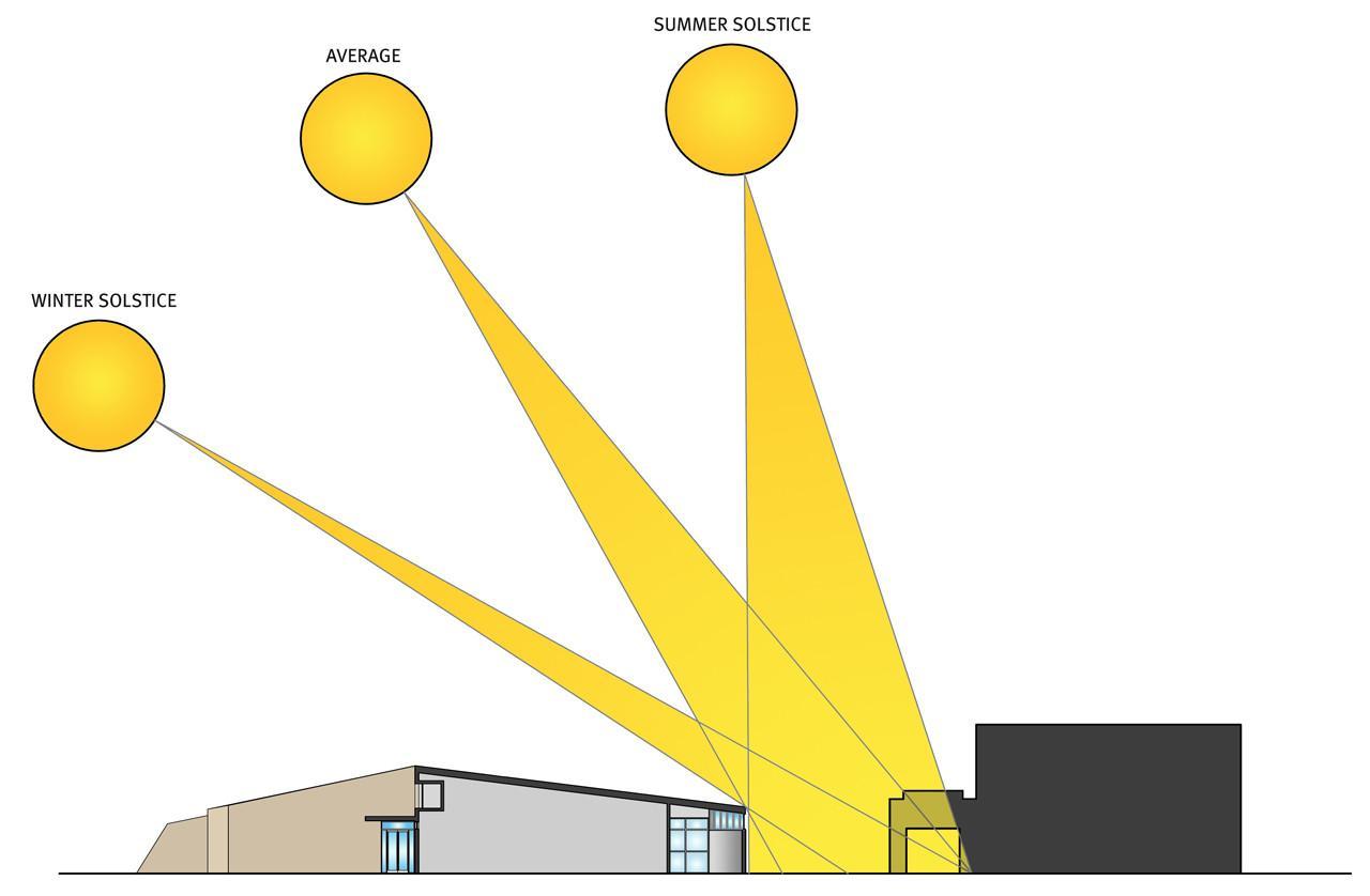 orientamento finestre pavanello serramenti